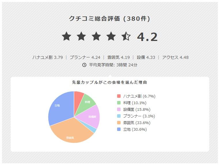 ハナユメのクチコミ円グラフ
